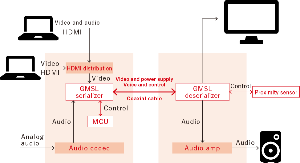 Demo system Configuration